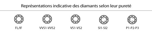 Inclusions diamant mariage
